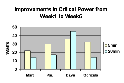 Improvements in Critical power from Week1 to Week6
