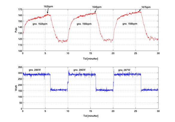 Heart Rate and Power data during interval training
